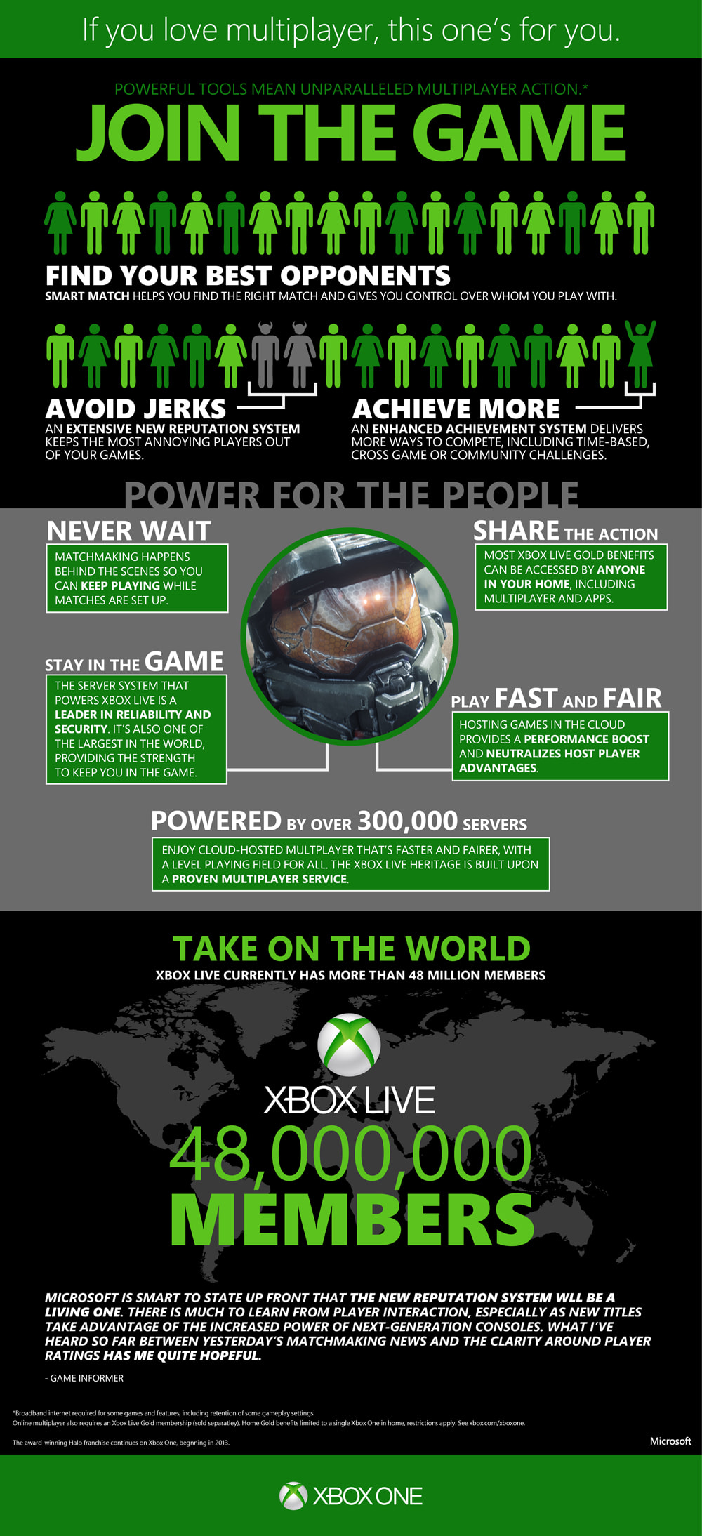 Xbox One Multiplayer Infographic at GAME