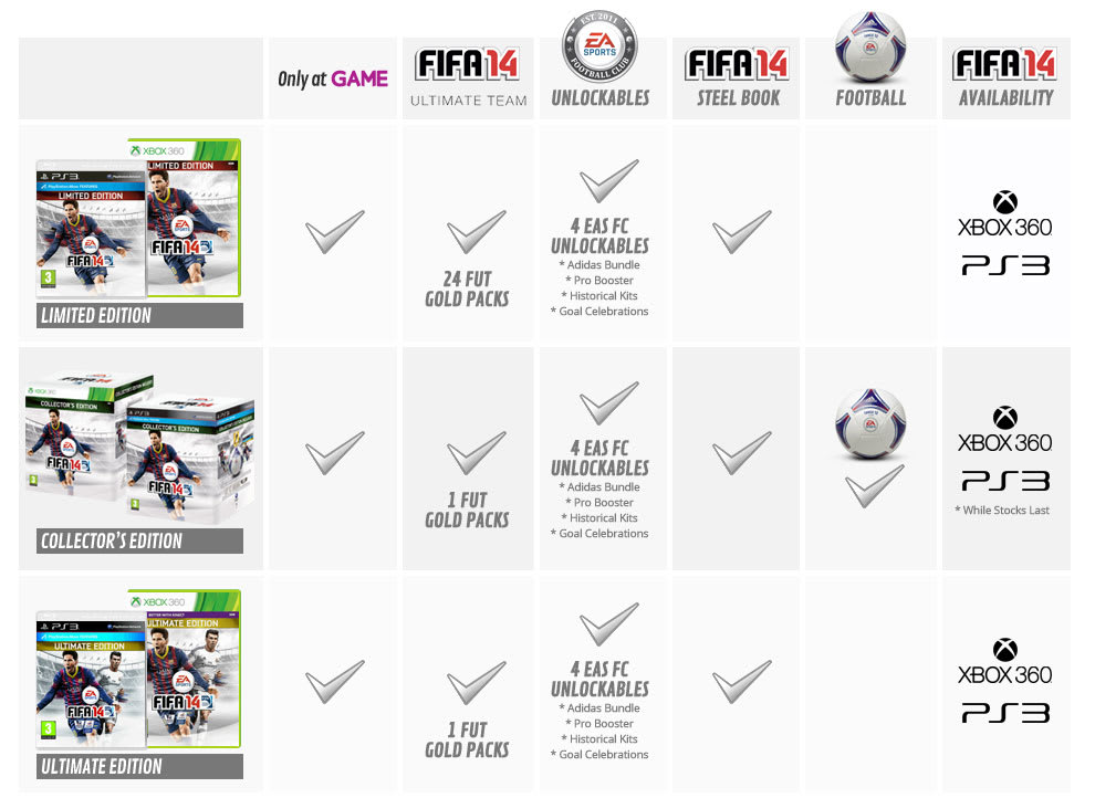 FIFA 14 Special Editions Explained